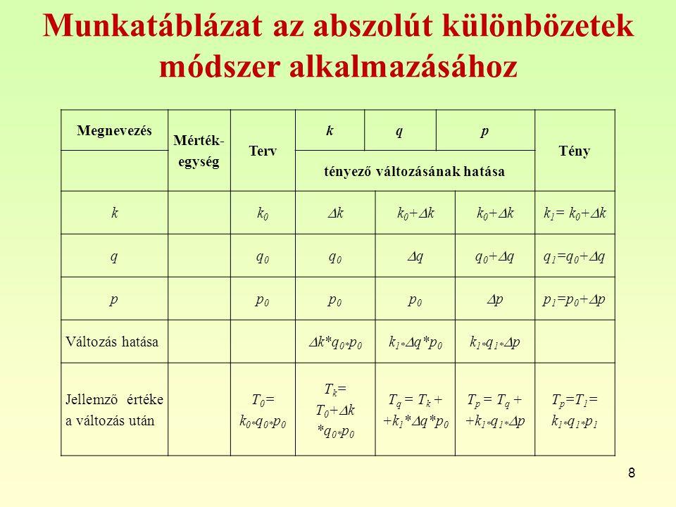 Munkatáblázat az abszolút különbözetek módszer alkalmazásához 8 Megnevezés Mérték- egység Terv kqp Tény tényező változásának hatása kk0k0 kkk0+kk0+kk0+kk0+kk 1 = k 0 +  k qq0q0 q0q0 qqq0+qq0+qq 1 =q 0 +  q pp0p0 p0p0 p0p0 ppp 1 =p 0 +  p Változás hatása  k*q 0* p 0 k 1*  q*p 0 k 1* q 1*  p Jellemző értéke a változás után T 0 = k 0* q 0* p 0 T k = T 0 +  k *q 0* p 0 T q = T k + +k 1 *  q*p 0 T p = T q + +k 1* q 1*  p T p =T 1 = k 1* q 1* p 1