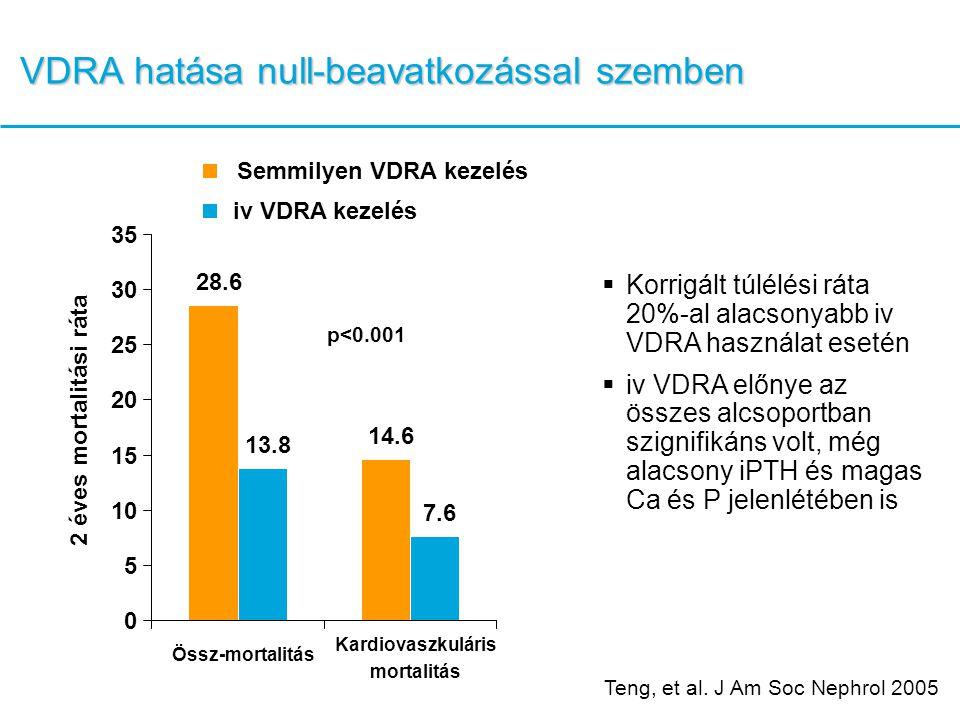 VDRA hatása null-beavatkozással szemben p<0.001  Korrigált túlélési ráta 20%-al alacsonyabb iv VDRA használat esetén  iv VDRA előnye az összes alcsoportban szignifikáns volt, még alacsony iPTH és magas Ca és P jelenlétében is 28.6 14.6 13.8 7.6 0 5 10 15 20 25 30 35 Össz-mortalitás Kardiovaszkuláris mortalitás 2 éves mortalitási ráta Semmilyen VDRA kezelés iv VDRA kezelés Teng, et al.