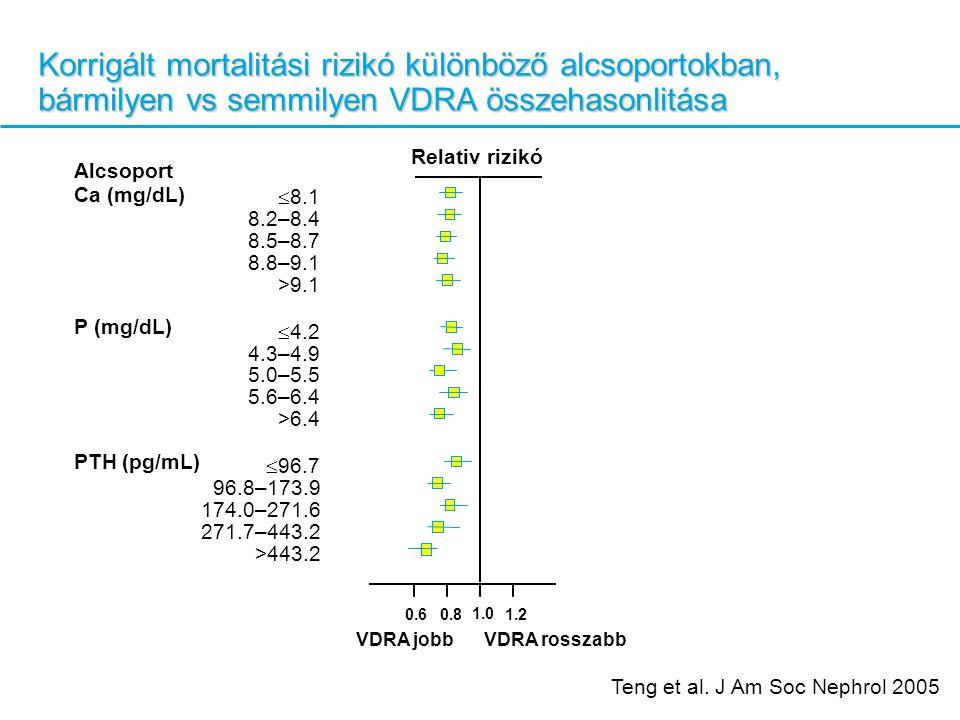 Korrigált mortalitási rizikó különböző alcsoportokban, bármilyen vs semmilyen VDRA összehasonlitása Alcsoport Ca (mg/dL)  8.1 8.2–8.4 8.5–8.7 8.8–9.1 >9.1 P (mg/dL)  4.2 4.3–4.9 5.0–5.5 5.6–6.4 >6.4 PTH (pg/mL)  96.7 96.8–173.9 174.0–271.6 271.7–443.2 >443.2 VDRA jobbVDRA rosszabb 0.8 1.0 1.20.6 Relativ rizikó Teng et al.