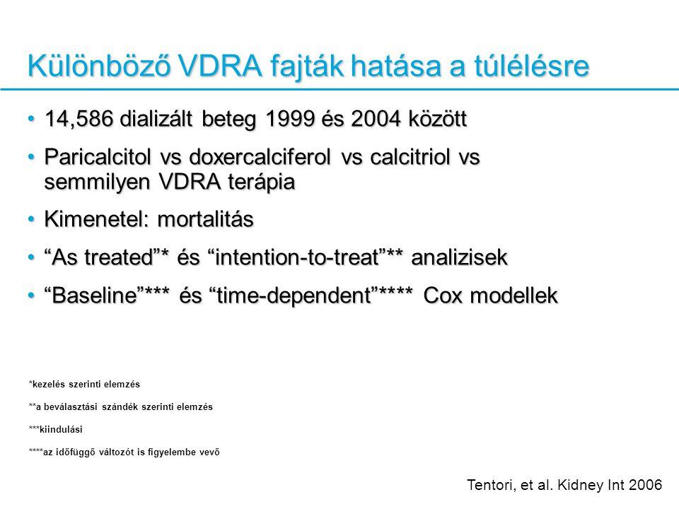 14,586 dializált beteg 1999 és 2004 között14,586 dializált beteg 1999 és 2004 között Paricalcitol vs doxercalciferol vs calcitriol vs semmilyen VDRA terápiaParicalcitol vs doxercalciferol vs calcitriol vs semmilyen VDRA terápia Kimenetel: mortalitásKimenetel: mortalitás As treated * és intention-to-treat ** analizisek As treated * és intention-to-treat ** analizisek Baseline *** és time-dependent **** Cox modellek Baseline *** és time-dependent **** Cox modellek Különböző VDRA fajták hatása a túlélésre Tentori, et al.