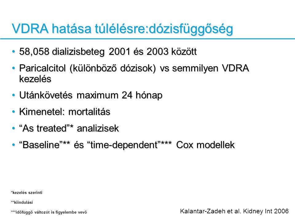 VDRA hatása túlélésre:dózisfüggőség 58,058 dializisbeteg 2001 és 2003 között58,058 dializisbeteg 2001 és 2003 között Paricalcitol (különböző dózisok) vs semmilyen VDRA kezelésParicalcitol (különböző dózisok) vs semmilyen VDRA kezelés Utánkövetés maximum 24 hónapUtánkövetés maximum 24 hónap Kimenetel: mortalitásKimenetel: mortalitás As treated * analizisek As treated * analizisek Baseline ** és time-dependent *** Cox modellek Baseline ** és time-dependent *** Cox modellek Kalantar-Zadeh et al.