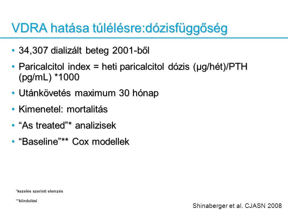 VDRA hatása túlélésre:dózisfüggőség 34,307 dializált beteg 2001-ből34,307 dializált beteg 2001-ből Paricalcitol index = heti paricalcitol dózis (μg/hét)/PTH (pg/mL) *1000Paricalcitol index = heti paricalcitol dózis (μg/hét)/PTH (pg/mL) *1000 Utánkövetés maximum 30 hónapUtánkövetés maximum 30 hónap Kimenetel: mortalitásKimenetel: mortalitás As treated * analizisek As treated * analizisek Baseline ** Cox modellek Baseline ** Cox modellek Shinaberger et al.