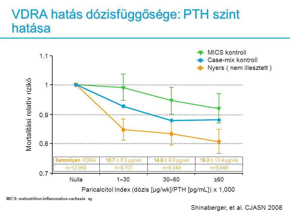 VDRA hatás dózisfüggősége: PTH szint hatása MICS kontroll Case-mix kontroll Nyers ( nem illesztett ) Paricalcitol Index (dózis [μg/wk]/PTH [pg/mL]) x 1,000 Nulla1–3030–60≥60 Mortalitási relatív rizikó 0.7 0.9 1 0.8 1.1 Semmilyen VDRA10.7 ± 8.5 μg/wk14.9 ± 9.5 μg/wk18.3 ± 10.4 μg/wk n=12,965n=9,707n=8,349n=5,949 Shinaberger, et al.