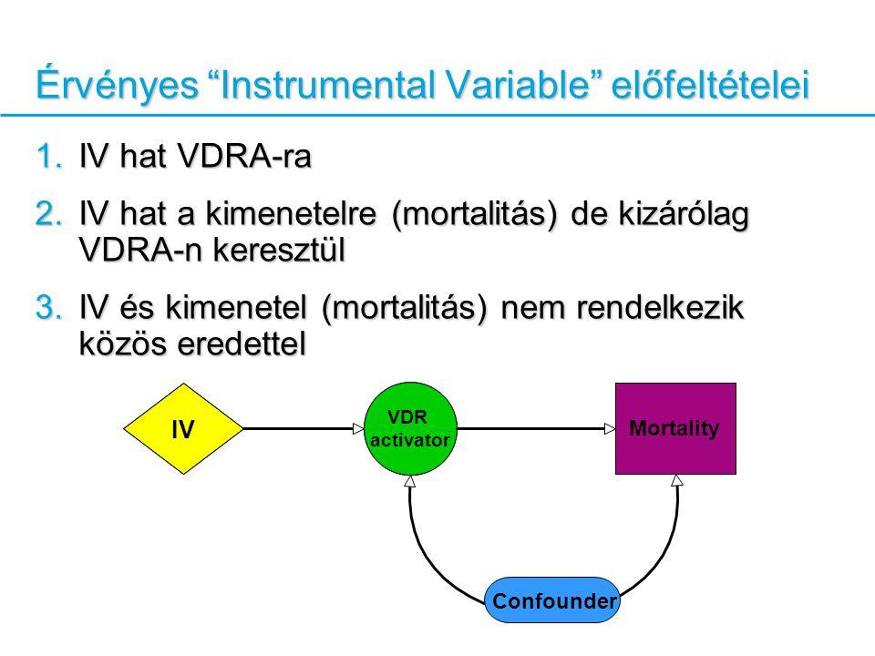 Érvényes Instrumental Variable előfeltételei 1.IV hat VDRA-ra 2.IV hat a kimenetelre (mortalitás) de kizárólag VDRA-n keresztül 3.IV és kimenetel (mortalitás) nem rendelkezik közös eredettel VDR activator Mortality IV Confounder