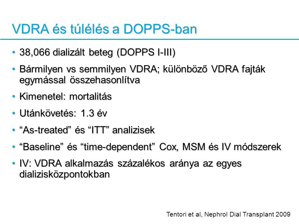 VDRA és túlélés a DOPPS-ban 38,066 dializált beteg (DOPPS I-III)38,066 dializált beteg (DOPPS I-III) Bármilyen vs semmilyen VDRA; különböző VDRA fajták egymással összehasonlítvaBármilyen vs semmilyen VDRA; különböző VDRA fajták egymással összehasonlítva Kimenetel: mortalitásKimenetel: mortalitás Utánkövetés: 1.3 évUtánkövetés: 1.3 év As-treated és ITT analizisek As-treated és ITT analizisek Baseline és time-dependent Cox, MSM és IV módszerek Baseline és time-dependent Cox, MSM és IV módszerek IV: VDRA alkalmazás százalékos aránya az egyes dializisközpontokbanIV: VDRA alkalmazás százalékos aránya az egyes dializisközpontokban Tentori et al, Nephrol Dial Transplant 2009