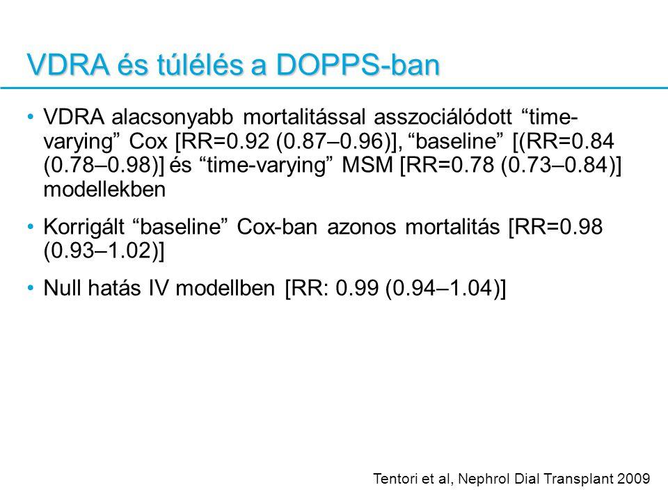VDRA és túlélés a DOPPS-ban VDRA alacsonyabb mortalitással asszociálódott time- varying Cox [RR=0.92 (0.87–0.96)], baseline [(RR=0.84 (0.78–0.98)] és time-varying MSM [RR=0.78 (0.73–0.84)] modellekben Korrigált baseline Cox-ban azonos mortalitás [RR=0.98 (0.93–1.02)] Null hatás IV modellben [RR: 0.99 (0.94–1.04)] Tentori et al, Nephrol Dial Transplant 2009