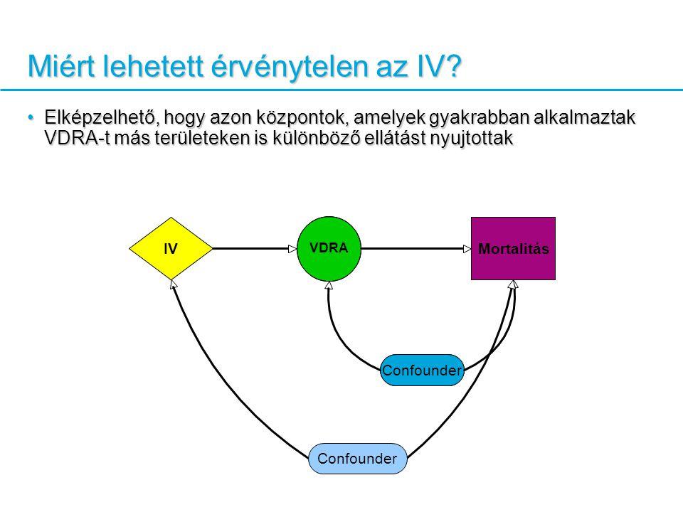 VDRA Mortalitás Confounder IV Miért lehetett érvénytelen az IV.