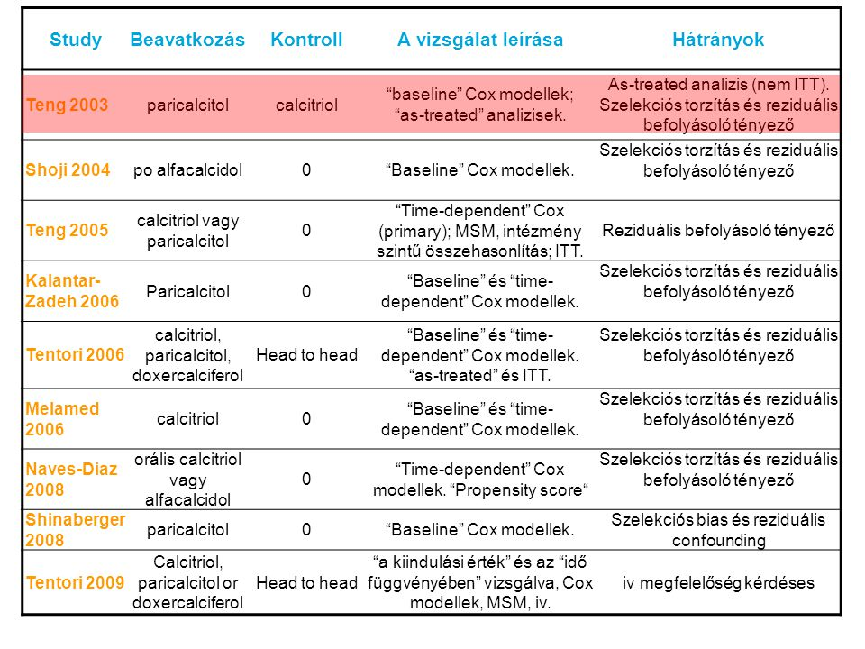 StudyBeavatkozásKontrollA vizsgálat leírásaHátrányok Teng 2003paricalcitolcalcitriol baseline Cox modellek; as-treated analizisek.