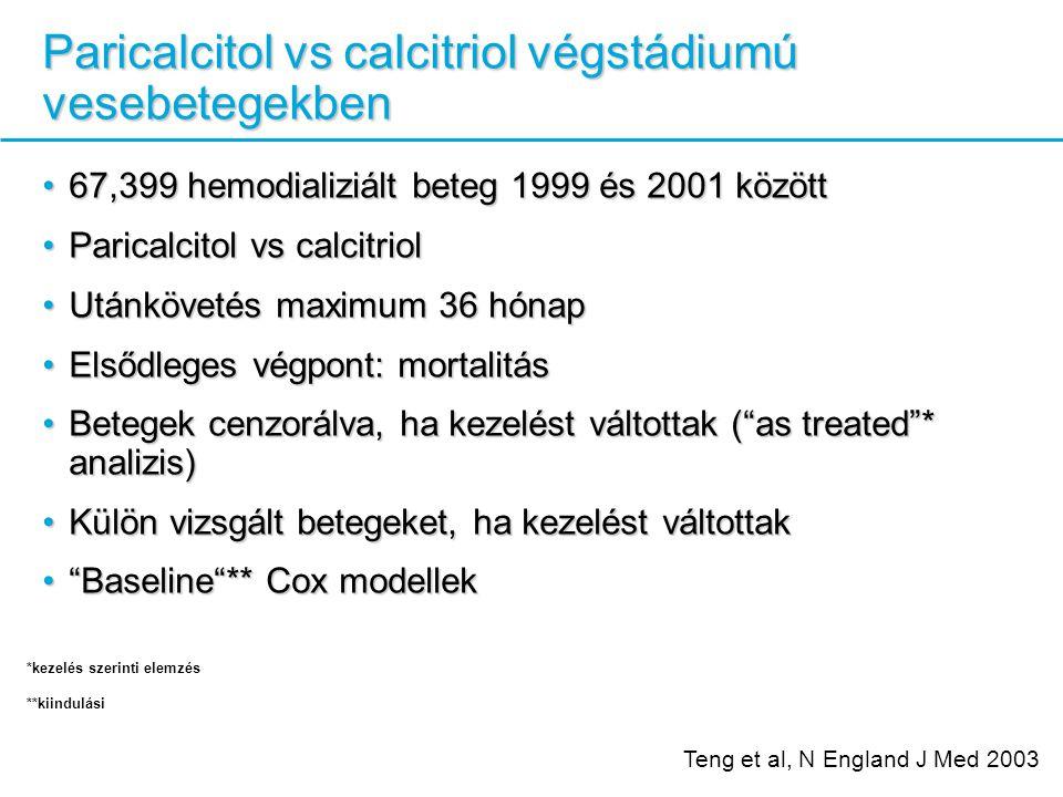 Paricalcitol vs calcitriol végstádiumú vesebetegekben 67,399 hemodializiált beteg 1999 és 2001 között67,399 hemodializiált beteg 1999 és 2001 között Paricalcitol vs calcitriolParicalcitol vs calcitriol Utánkövetés maximum 36 hónapUtánkövetés maximum 36 hónap Elsődleges végpont: mortalitásElsődleges végpont: mortalitás Betegek cenzorálva, ha kezelést váltottak ( as treated * analizis)Betegek cenzorálva, ha kezelést váltottak ( as treated * analizis) Külön vizsgált betegeket, ha kezelést váltottakKülön vizsgált betegeket, ha kezelést váltottak Baseline ** Cox modellek Baseline ** Cox modellek Teng et al, N England J Med 2003 *kezelés szerinti elemzés **kiindulási