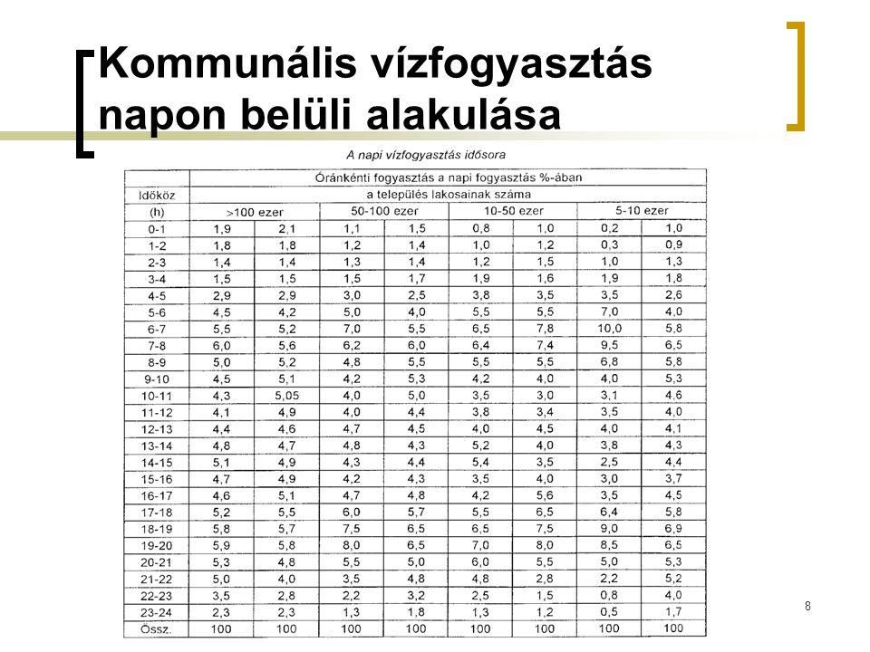 19 Manning-féle érdességi tényező Szántó, szőlő: 0,4-0,5 Erdő, rét: 0,3-0,4 Gyepes park: 0,2-0,3 Kőburkolat: 0,15-0,25 Beton, aszfalt burkolat: 0,1-0,15 Összetett területhasználat esetén az értéket részterület arányosan súlyozni kell!