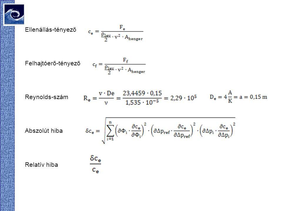 Ellenállás-tényező Felhajtóerő-tényező Reynolds-szám Abszolút hiba Relatív hiba