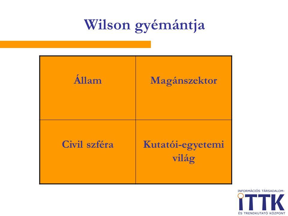 Wilson gyémántja ÁllamMagánszektor Civil szféraKutatói-egyetemi világ