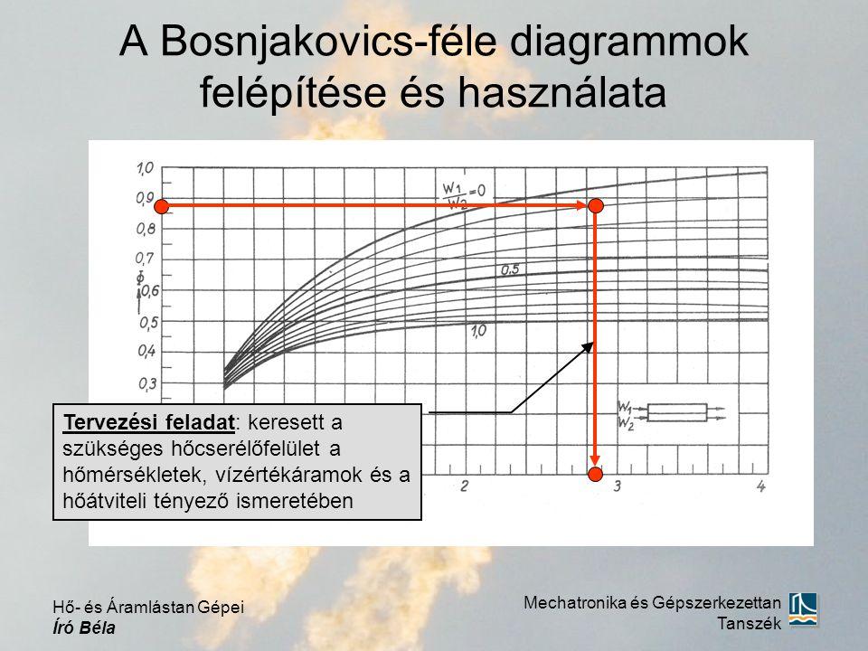 A Bosnjakovics-féle diagrammok felépítése és használata Tervezési feladat: keresett a szükséges hőcserélőfelület a hőmérsékletek, vízértékáramok és a hőátviteli tényező ismeretében Mechatronika és Gépszerkezettan Tanszék Hő- és Áramlástan Gépei Író Béla