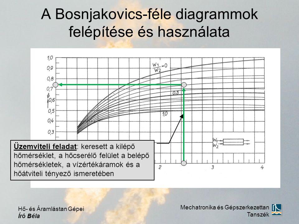 A Bosnjakovics-féle diagrammok felépítése és használata Üzemviteli feladat: keresett a kilépő hőmérséklet, a hőcserélő felület a belépő hőmérsékletek, a vízértékáramok és a hőátviteli tényező ismeretében Mechatronika és Gépszerkezettan Tanszék Hő- és Áramlástan Gépei Író Béla