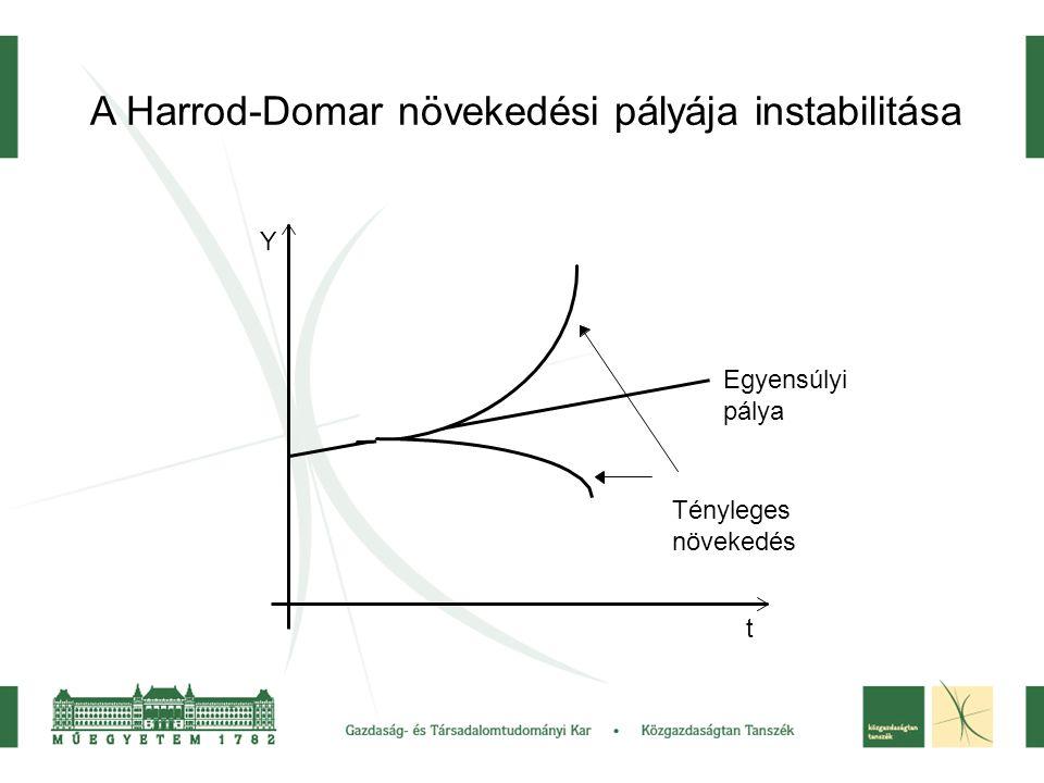 A Harrod-Domar növekedési pályája instabilitása Tényleges növekedés Egyensúlyi pálya t Y