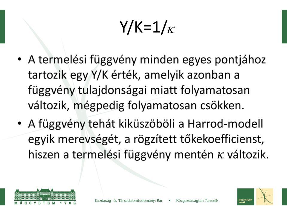 Y/K=1/