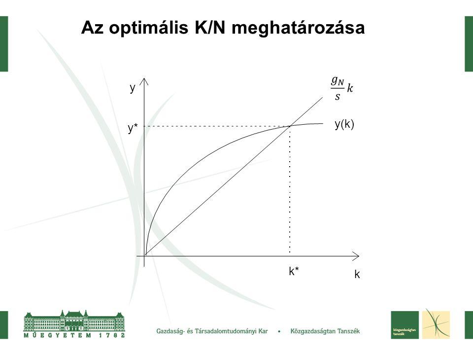 Az optimális K/N meghatározása y k k* y* y(k)