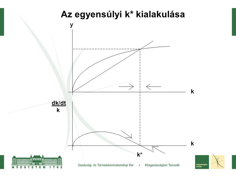 Az egyensúlyi k* kialakulása k* k k y dk/dt k