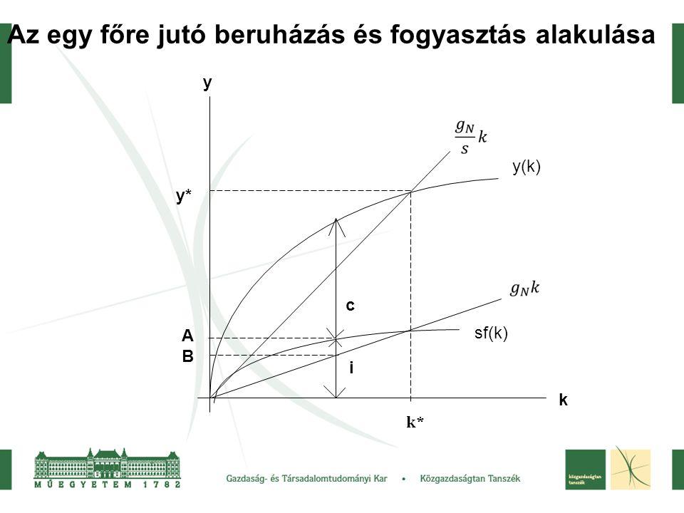 k y ABAB k* y* Az egy főre jutó beruházás és fogyasztás alakulása c i y(k) sf(k)