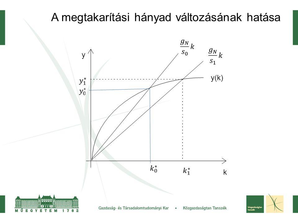 A megtakarítási hányad változásának hatása y k y(k)