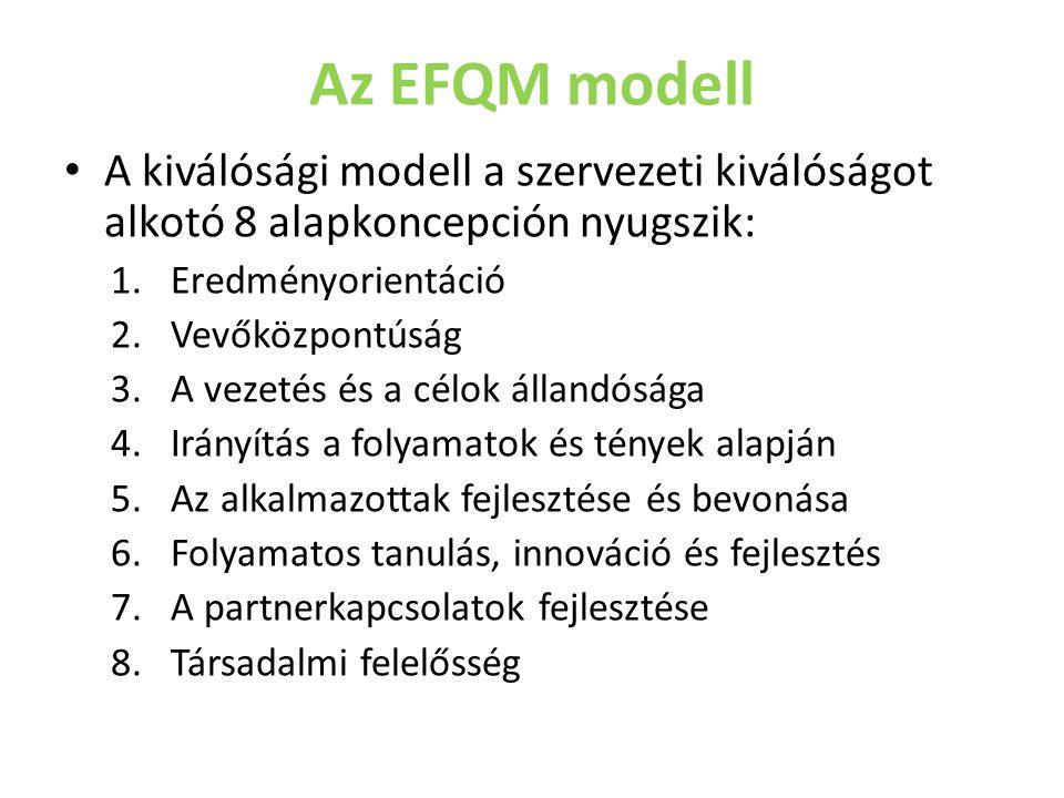 Az EFQM modell A kiválósági modell a szervezeti kiválóságot alkotó 8 alapkoncepción nyugszik: 1.Eredményorientáció 2.Vevőközpontúság 3.A vezetés és a