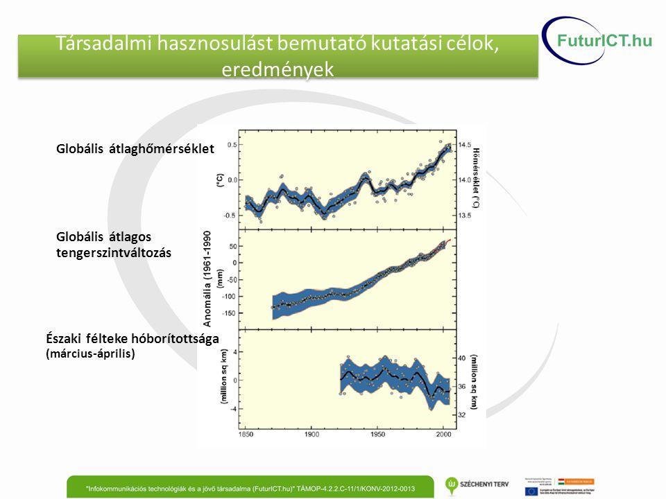 Társadalmi hasznosulást bemutató kutatási célok, eredmények Globális átlaghőmérséklet Globális átlagos tengerszintváltozás Északi félteke hóborítottsága (március-április)