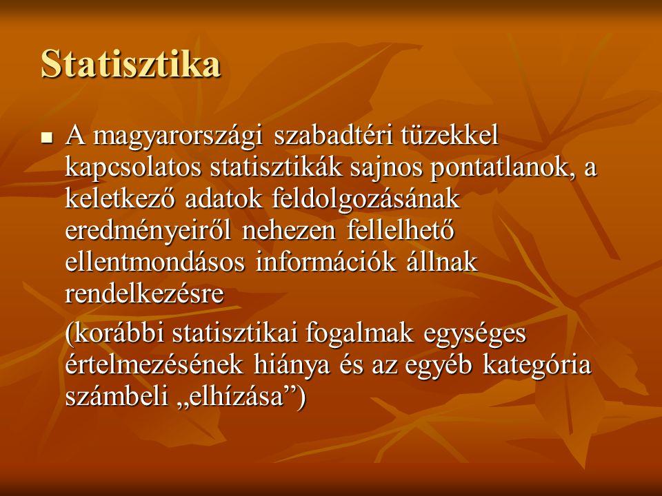 """Statisztika A magyarországi szabadtéri tüzekkel kapcsolatos statisztikák sajnos pontatlanok, a keletkező adatok feldolgozásának eredményeiről nehezen fellelhető ellentmondásos információk állnak rendelkezésre A magyarországi szabadtéri tüzekkel kapcsolatos statisztikák sajnos pontatlanok, a keletkező adatok feldolgozásának eredményeiről nehezen fellelhető ellentmondásos információk állnak rendelkezésre (korábbi statisztikai fogalmak egységes értelmezésének hiánya és az egyéb kategória számbeli """"elhízása )"""