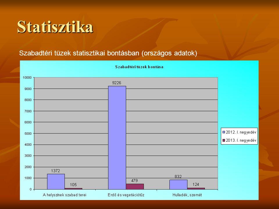 Statisztika Szabadtéri tűzesetek felszámolása (országos adatok)