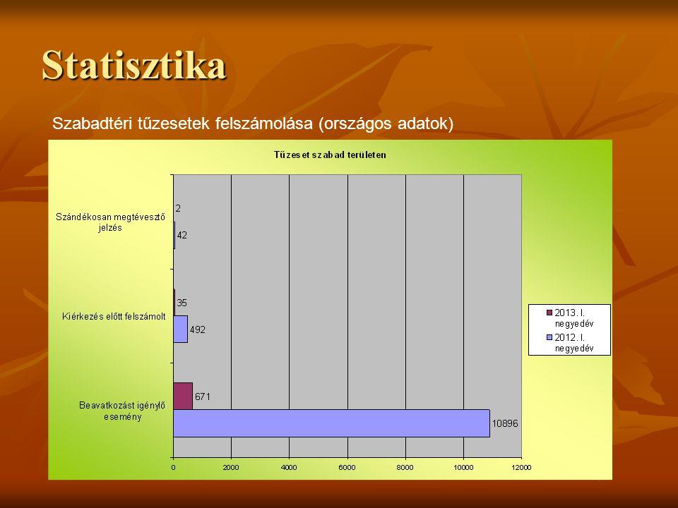 Statisztika Szabadtéri tüzek nagysága (területek adatai)