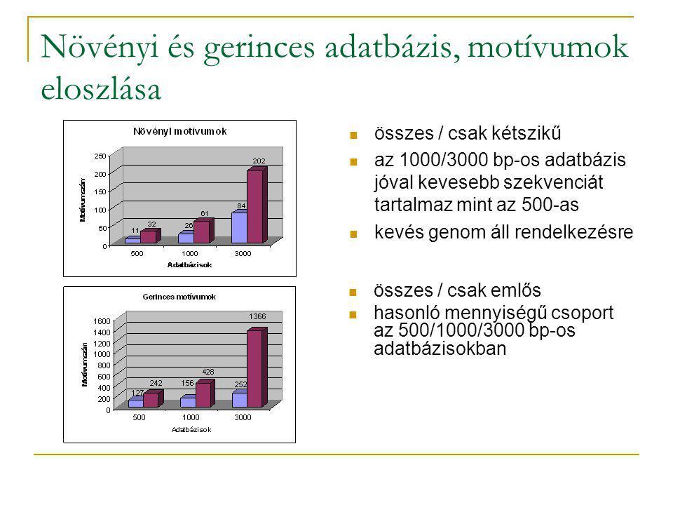 Növényi és gerinces adatbázis, motívumok eloszlása összes / csak kétszikű az 1000/3000 bp-os adatbázis jóval kevesebb szekvenciát tartalmaz mint az 500-as kevés genom áll rendelkezésre összes / csak emlős hasonló mennyiségű csoport az 500/1000/3000 bp-os adatbázisokban