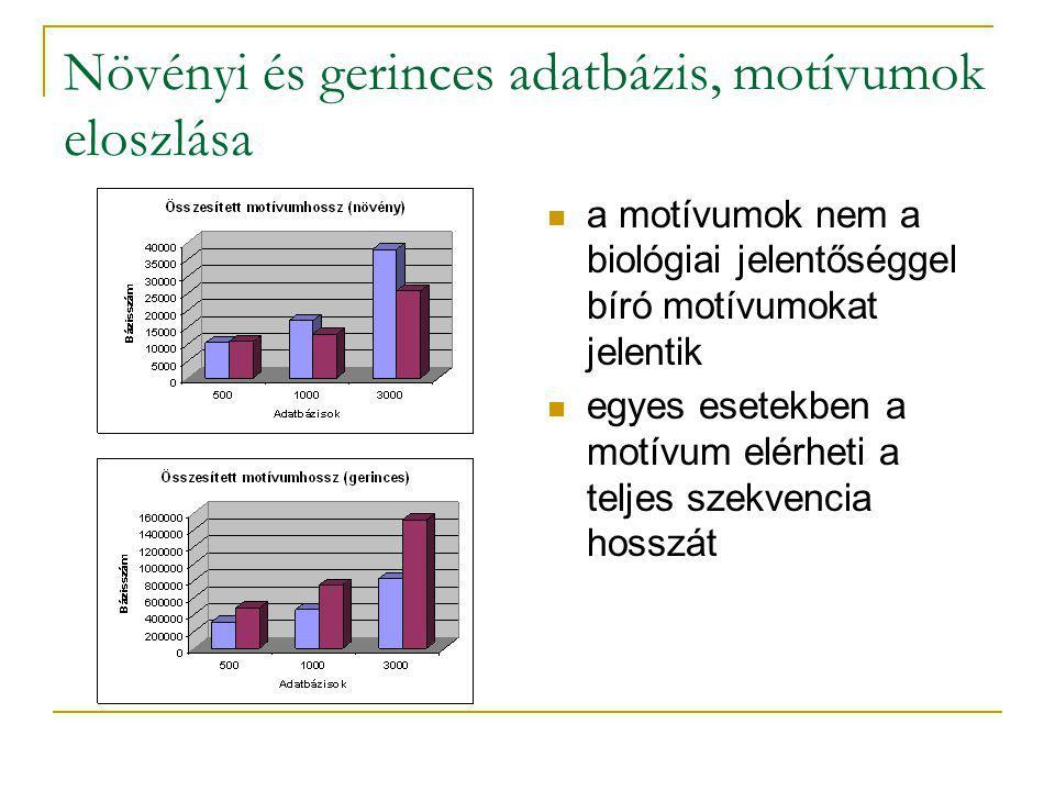 Növényi és gerinces adatbázis, motívumok eloszlása a motívumok nem a biológiai jelentőséggel bíró motívumokat jelentik egyes esetekben a motívum elérheti a teljes szekvencia hosszát