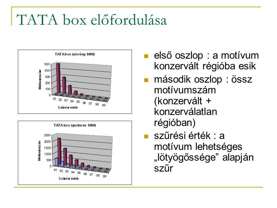 """TATA box előfordulása első oszlop : a motívum konzervált régióba esik második oszlop : össz motívumszám (konzervált + konzerválatlan régióban) szűrési érték : a motívum lehetséges """"lötyögőssége alapján szűr"""