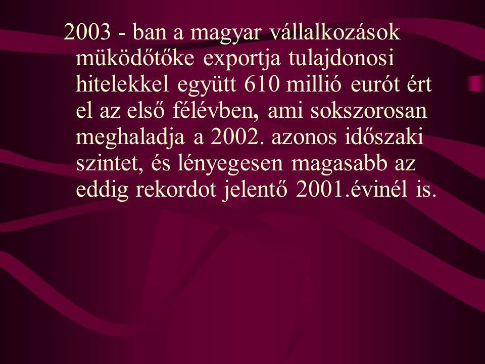 2003 - ban a magyar vállalkozások müködőtőke exportja tulajdonosi hitelekkel együtt 610 millió eurót ért el az első félévben, ami sokszorosan meghalad