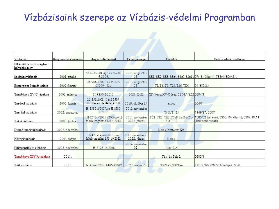 Vízbázisaink szerepe az Vízbázis-védelmi Programban VízbázisDiagnosztika lezárásaJogerős határozatÉrvényességeÉszlelőkBelső védőterület hrsz. Elkészül