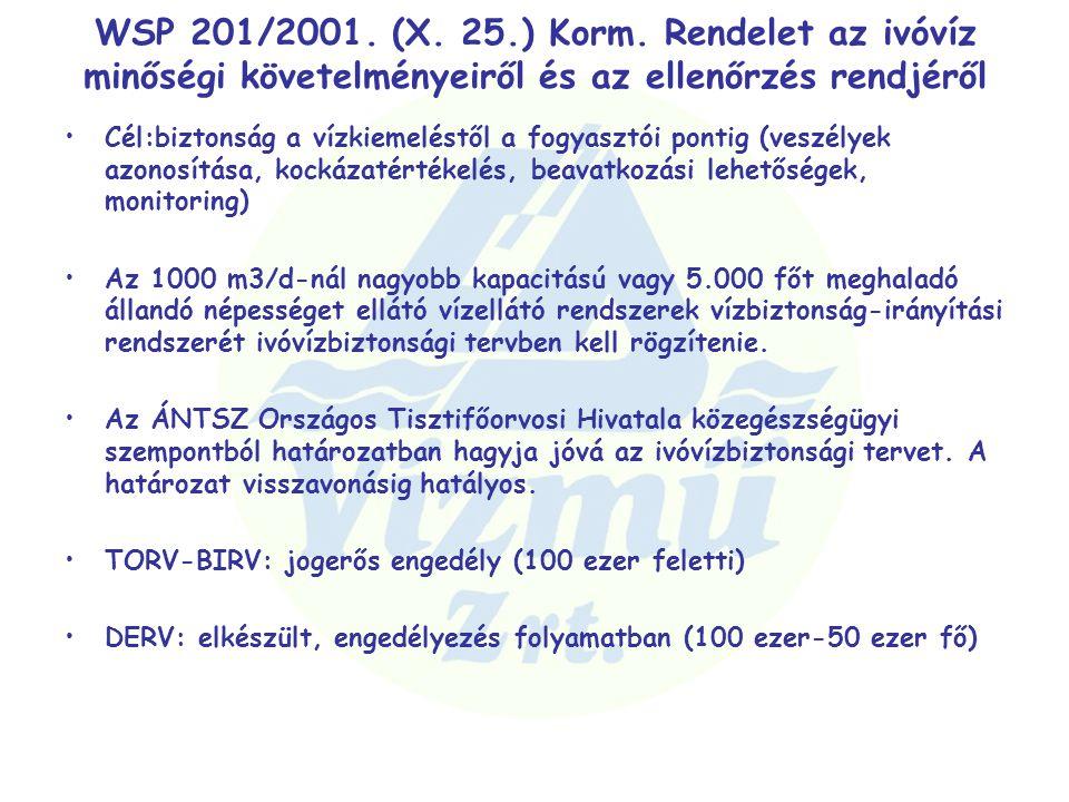 WSP 201/2001. (X. 25.) Korm. Rendelet az ivóvíz minőségi követelményeiről és az ellenőrzés rendjéről Cél:biztonság a vízkiemeléstől a fogyasztói ponti