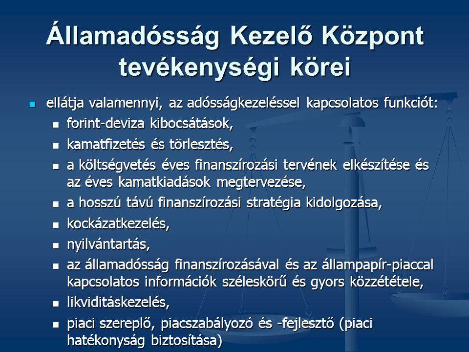 Államadósság Kezelő Központ tevékenységi körei ellátja valamennyi, az adósságkezeléssel kapcsolatos funkciót: ellátja valamennyi, az adósságkezeléssel kapcsolatos funkciót: forint-deviza kibocsátások, forint-deviza kibocsátások, kamatfizetés és törlesztés, kamatfizetés és törlesztés, a költségvetés éves finanszírozási tervének elkészítése és az éves kamatkiadások megtervezése, a költségvetés éves finanszírozási tervének elkészítése és az éves kamatkiadások megtervezése, a hosszú távú finanszírozási stratégia kidolgozása, a hosszú távú finanszírozási stratégia kidolgozása, kockázatkezelés, kockázatkezelés, nyilvántartás, nyilvántartás, az államadósság finanszírozásával és az állampapír-piaccal kapcsolatos információk széleskörű és gyors közzététele, az államadósság finanszírozásával és az állampapír-piaccal kapcsolatos információk széleskörű és gyors közzététele, likviditáskezelés, likviditáskezelés, piaci szereplő, piacszabályozó és -fejlesztő (piaci hatékonyság biztosítása) piaci szereplő, piacszabályozó és -fejlesztő (piaci hatékonyság biztosítása)