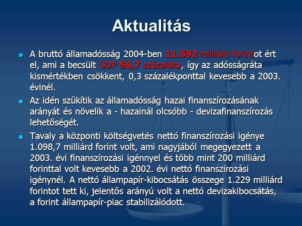 Aktualitás A bruttó államadósság 2004-ben 11.592 milliárd forintot ért el, ami a becsült GDP 56,7 százaléka, így az adósságráta kismértékben csökkent, 0,3 százalékponttal kevesebb a 2003.