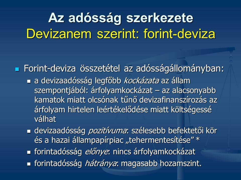 Az adósság szerkezete Devizanem szerint: forint-deviza Forint-deviza összetétel az adósságállományban: Forint-deviza összetétel az adósságállományban: