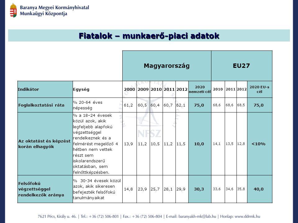 MagyarországEU27 IndikátorEgység20002009201020112012 2020 nemzeti cél 201020112012 2020 EU-s cél Foglalkoztatási ráta % 20-64 éves népesség 61,260,560,460,762,175,0 68,6 68,5 75,0 Az oktatást és képzést korán elhagyók % a 18–24 évesek közül azok, akik legfeljebb alapfokú végzettséggel rendelkeznek és a felmérést megelőző 4 hétben nem vettek részt sem iskolarendszerű oktatásban, sem felnőttképzésben.