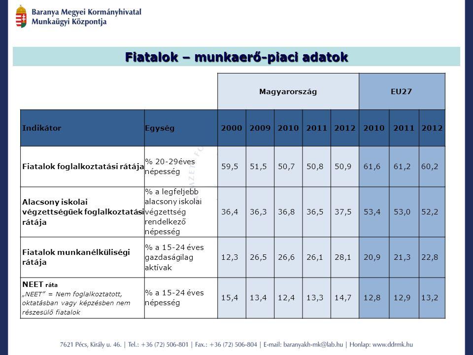 """MagyarországEU27 IndikátorEgység20002009201020112012201020112012 Fiatalok foglalkoztatási rátája % 20-29éves népesség 59,551,550,750,850,961,661,260,2 Alacsony iskolai végzettségűek foglalkoztatási rátája % a legfeljebb alacsony iskolai végzettség rendelkező népesség 36,436,336,836,537,553,453,052,2 Fiatalok munkanélküliségi rátája % a 15-24 éves gazdaságilag aktívak 12,326,526,626,128,120,921,322,8 NEET ráta """"NEET = Nem foglalkoztatott, oktatásban vagy képzésben nem részesülő fiatalok % a 15-24 éves népesség 15,413,412,413,314,712,812,913,2 Fiatalok – munkaerő-piaci adatok"""