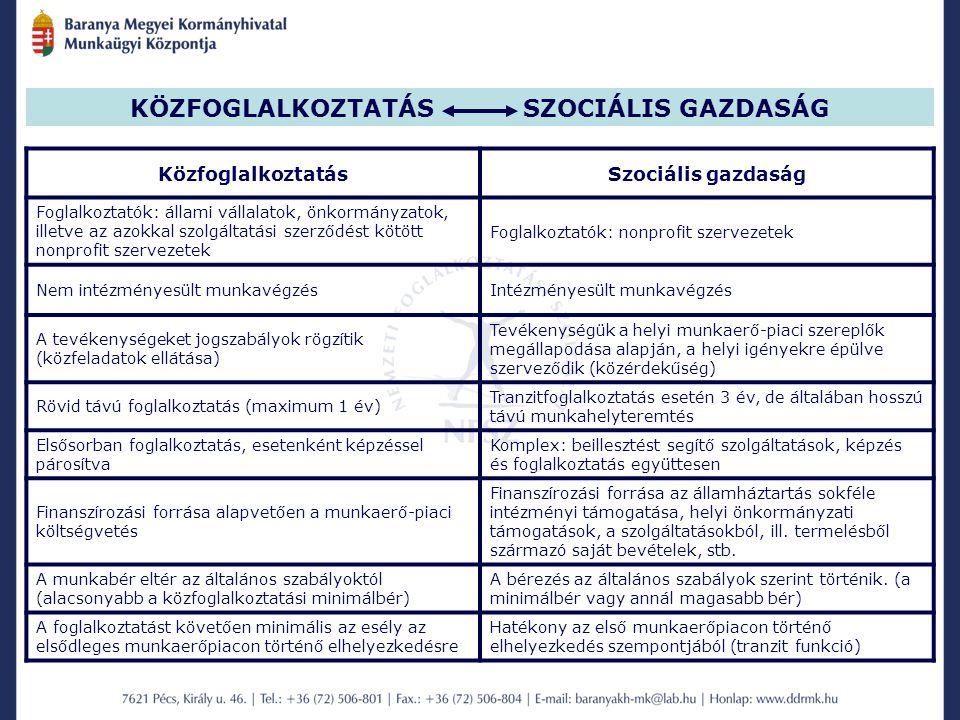 KÖZFOGLALKOZTATÁS SZOCIÁLIS GAZDASÁG KözfoglalkoztatásSzociális gazdaság Foglalkoztatók: állami vállalatok, önkormányzatok, illetve az azokkal szolgáltatási szerződést kötött nonprofit szervezetek Foglalkoztatók: nonprofit szervezetek Nem intézményesült munkavégzésIntézményesült munkavégzés A tevékenységeket jogszabályok rögzítik (közfeladatok ellátása) Tevékenységük a helyi munkaerő-piaci szereplők megállapodása alapján, a helyi igényekre épülve szerveződik (közérdekűség) Rövid távú foglalkoztatás (maximum 1 év) Tranzitfoglalkoztatás esetén 3 év, de általában hosszú távú munkahelyteremtés Elsősorban foglalkoztatás, esetenként képzéssel párosítva Komplex: beillesztést segítő szolgáltatások, képzés és foglalkoztatás együttesen Finanszírozási forrása alapvetően a munkaerő-piaci költségvetés Finanszírozási forrása az államháztartás sokféle intézményi támogatása, helyi önkormányzati támogatások, a szolgáltatásokból, ill.