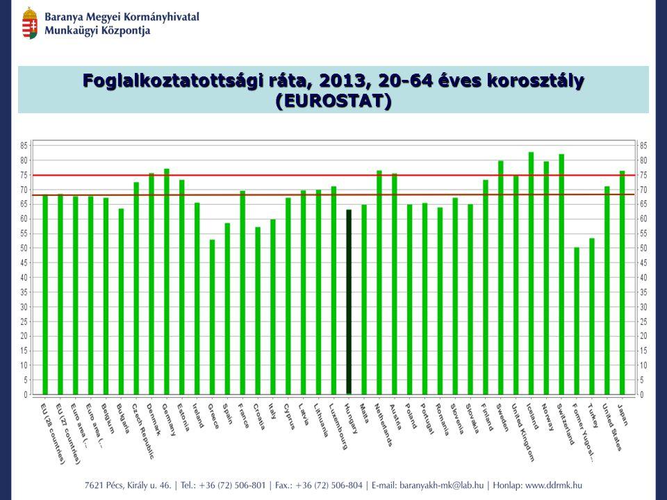 Foglalkoztatottsági ráta, 2013, 20-64 éves korosztály (EUROSTAT)