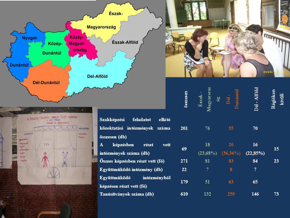 összesen Észak - Magyarorsz ág Dél - Dunántúl Dél - Alföld Régiókon kívüli Szakképzési feladatot ellátó közoktatási intézmények száma összesen (db) 20