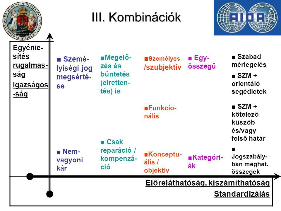 III. Kombinációk Egyénie- sítés rugalmas- ság Igazságos -ság ■ Szemé- lyiségi jog megsérté- se ■ Nem- vagyoni kár ■Megelő- zés és büntetés (elretten-