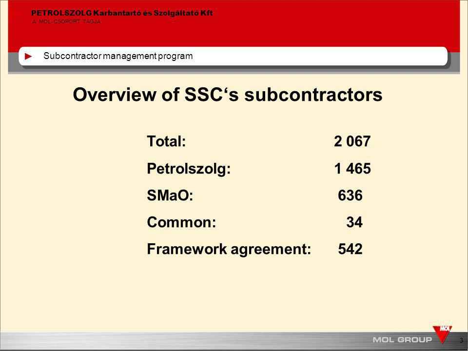 3 PETROLSZOLG Karbantartó és Szolgáltató Kft A MOL-CSOPORT TAGJA Subcontractor management program Overview of SSC's subcontractors Total: 2 067 Petrolszolg: 1 465 SMaO: 636 Common: 34 Framework agreement: 542