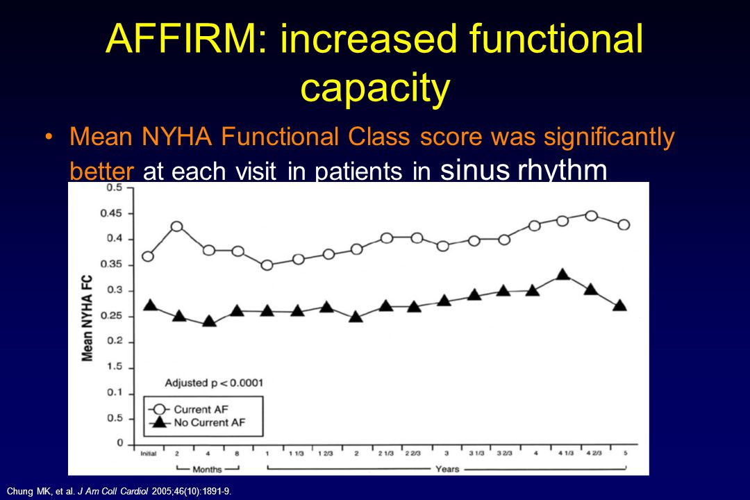 Chung MK, et al. J Am Coll Cardiol 2005;46(10):1891-9. AFFIRM: increased functional capacity Mean NYHA Functional Class score was significantly better