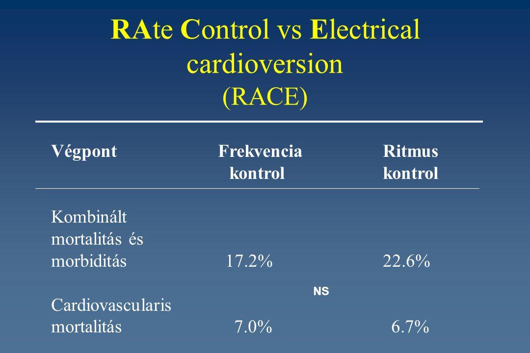 RAte Control vs Electrical cardioversion (RACE) Végpont Frekvencia Ritmus kontrol kontrol Kombinált mortalitás és morbiditás 17.2% 22.6% Cardiovascula