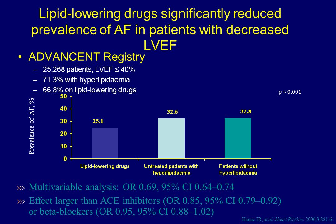 Lipid-lowering drugs significantly reduced prevalence of AF in patients with decreased LVEF ADVANCENT Registry –25,268 patients, LVEF ≤ 40% –71.3% with hyperlipidaemia –66.8% on lipid-lowering drugs Prevalence of AF, % p < 0.001 25.1 32.6 32.8 Multivariable analysis: OR 0.69, 95% CI 0.64–0.74 Effect larger than ACE inhibitors (OR 0.85, 95% CI 0.79–0.92) or beta-blockers (OR 0.95, 95% CI 0.88–1.02) Hanna IR, et al.