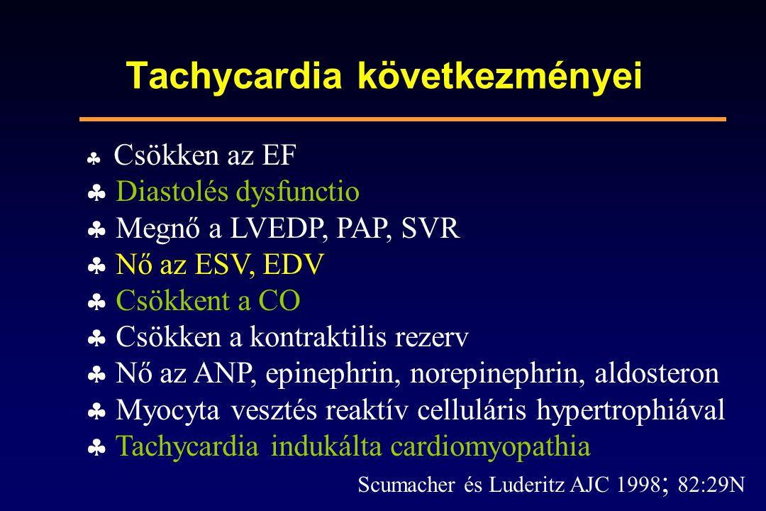 Tachycardia következményei  Csökken az EF  Diastolés dysfunctio  Megnő a LVEDP, PAP, SVR  Nő az ESV, EDV  Csökkent a CO  Csökken a kontraktilis