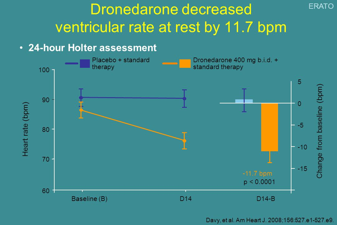 Dronedarone decreased ventricular rate at rest by 11.7 bpm 24-hour Holter assessment Davy, et al.